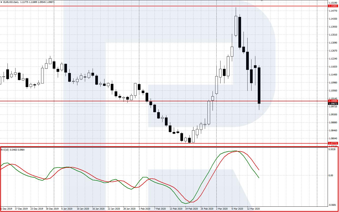Tirdzniecības valūtu signāli pāru