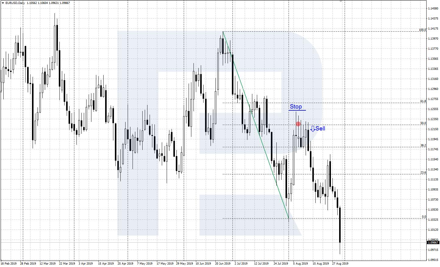Kā izmantot Fibonači ventilatora indikatoru Olymp Trade tirdzniecībā