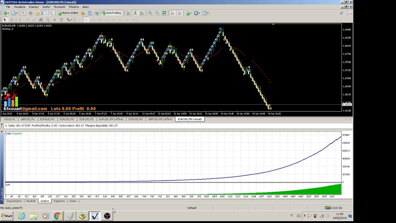 Zig Zag indikators signāli forex / cfd