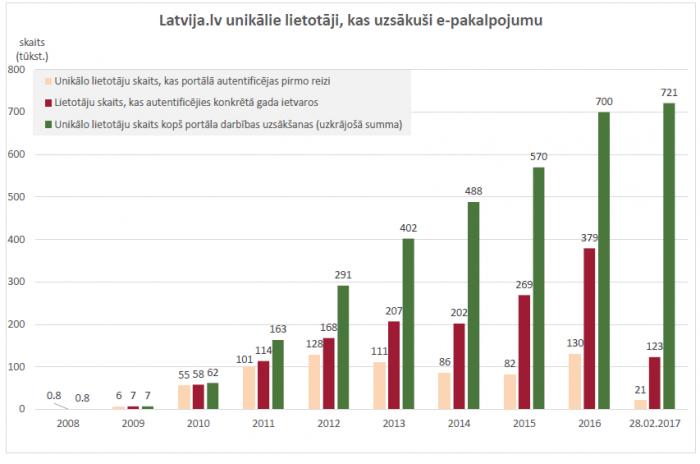 Interneta ieņēmumu statistika mobilā lietotne binārām opcijām