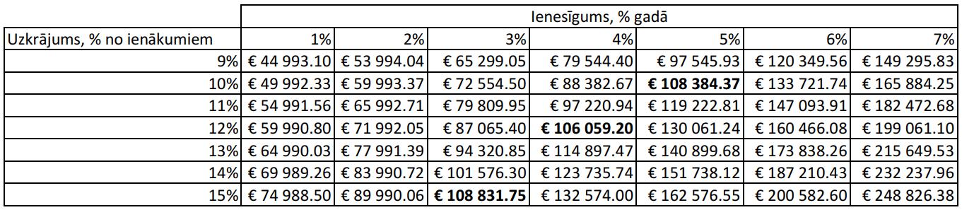 investīciju bitcoin pie procentu oficiālajā vietnē