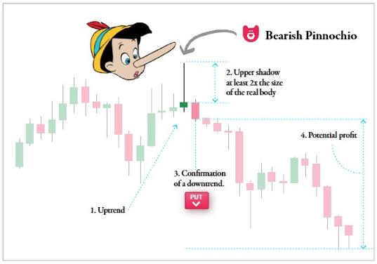 Peļņa Uz Binārā Opcijas Rekomendācijas Praktisku Izmantošanu - Kā tirgot bitcoin nākotnes līgumus