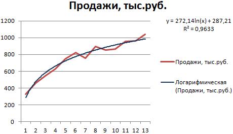 logaritmiskā tendenču līnija