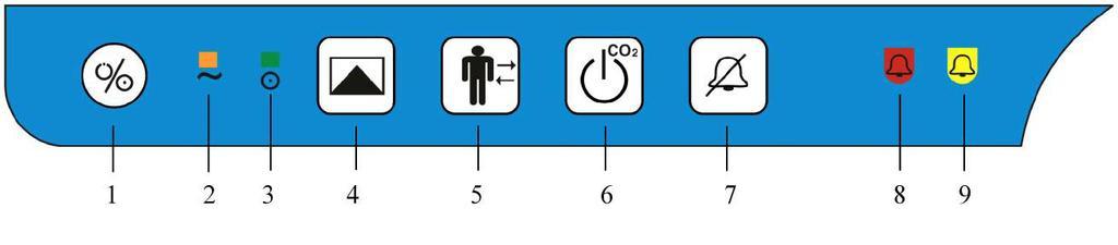 maiņstrāvas opciju indikators