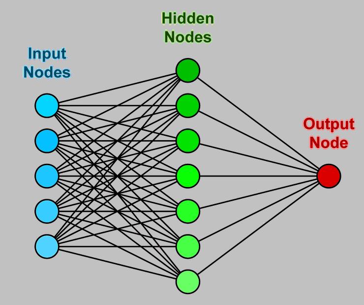, neironu tīklu akciju tirgus