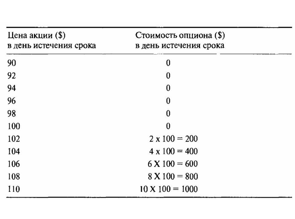 ienākumi mājās ātri diagrammu veidi binārām opcijām
