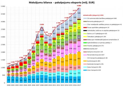reālie ienākumi internetā 7 091