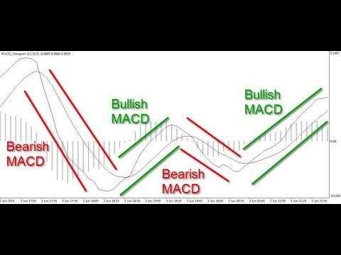 ērču diagrammas bināro opciju stratēģijām