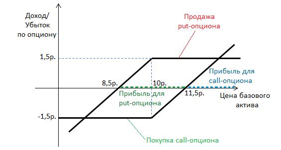 ērču diagrammas binārās opcijas