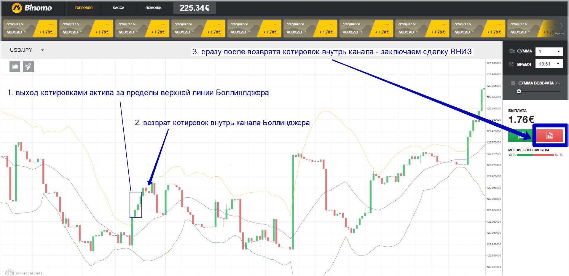 Binārās opcijas - stratēģijas iesācējiem webzona.lv
